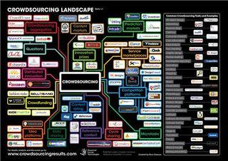 Crowdsourcing-framework